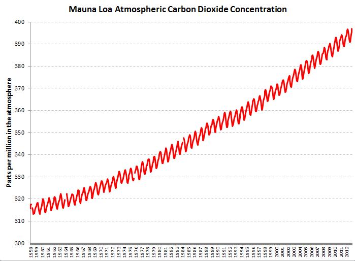 2013-04-03-MaunaLoa.PNG