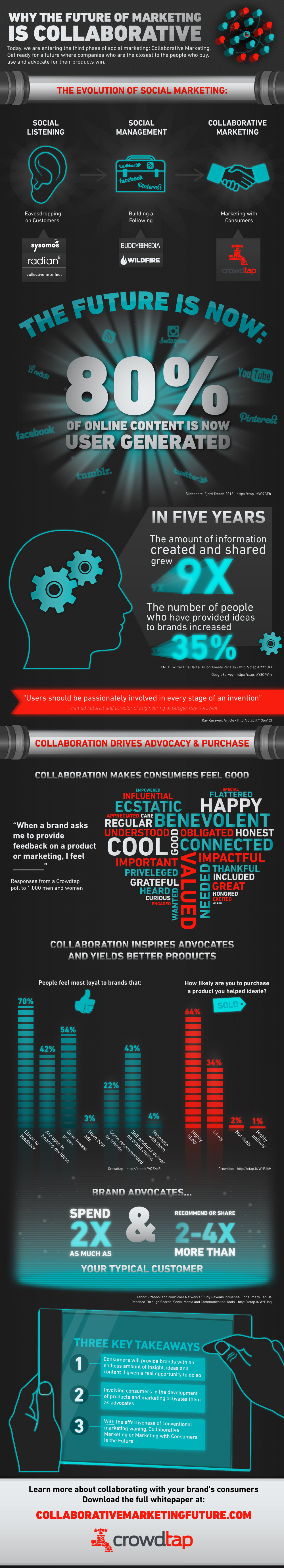 The Age of Collaborative Marketing Has Arrived