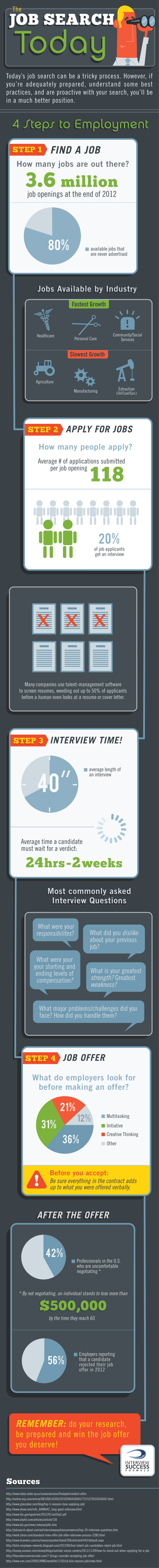 2013-04-11-ISFJobSearchToday550.png