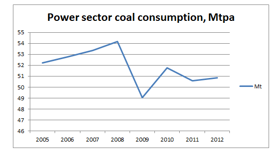 2013-04-11-japancoalconsumptionpowersector.png