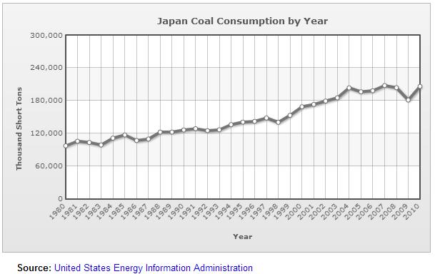 2013-04-11-japantotalcoalconsumption.png