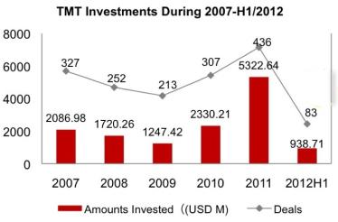 2013-04-15-tmtinvestments20072012.jpg