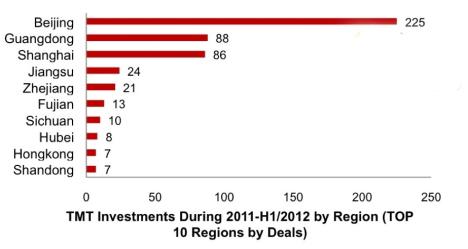 2013-04-15-tmtinvestmentsbyregion20112012.jpg