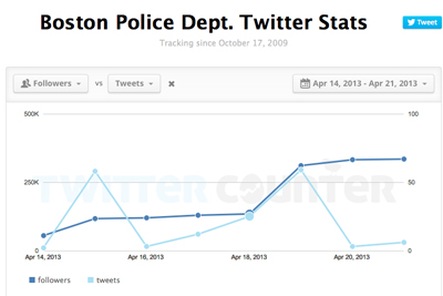 2013-04-21-bost_police_stat2.jpg