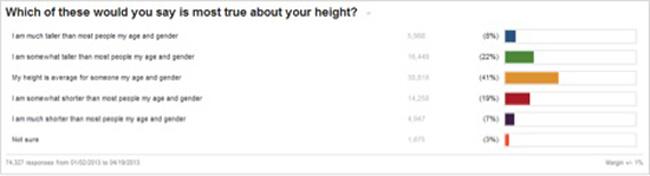 2013-04-22-heightpollsocialscience.jpg