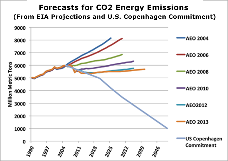 Forecasts of CO2 Energy Emissions