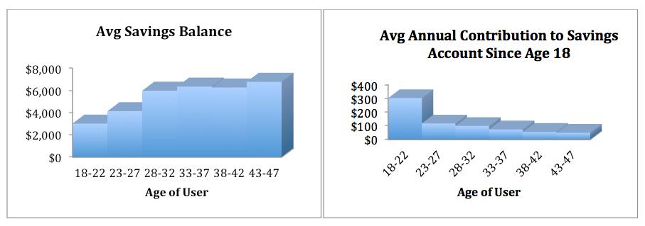 2013-04-24-avgsavingsbalanceavgcontributiontosavings.png