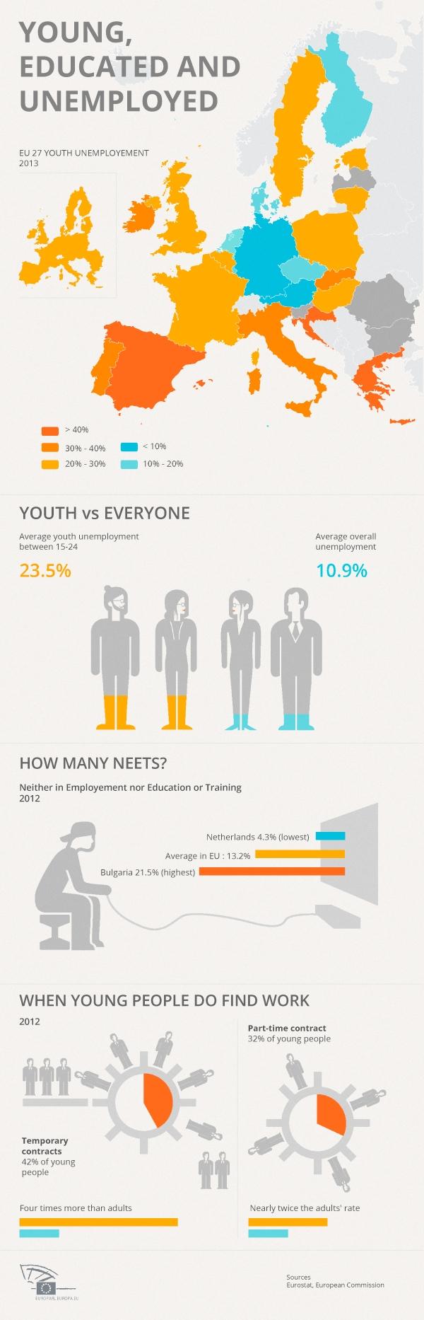 2013-04-25-youthunemployment.JPG