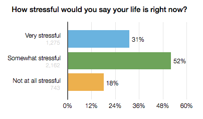 2013-04-26-stress_graph.png