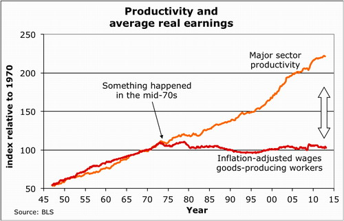 Productivity and wage growth