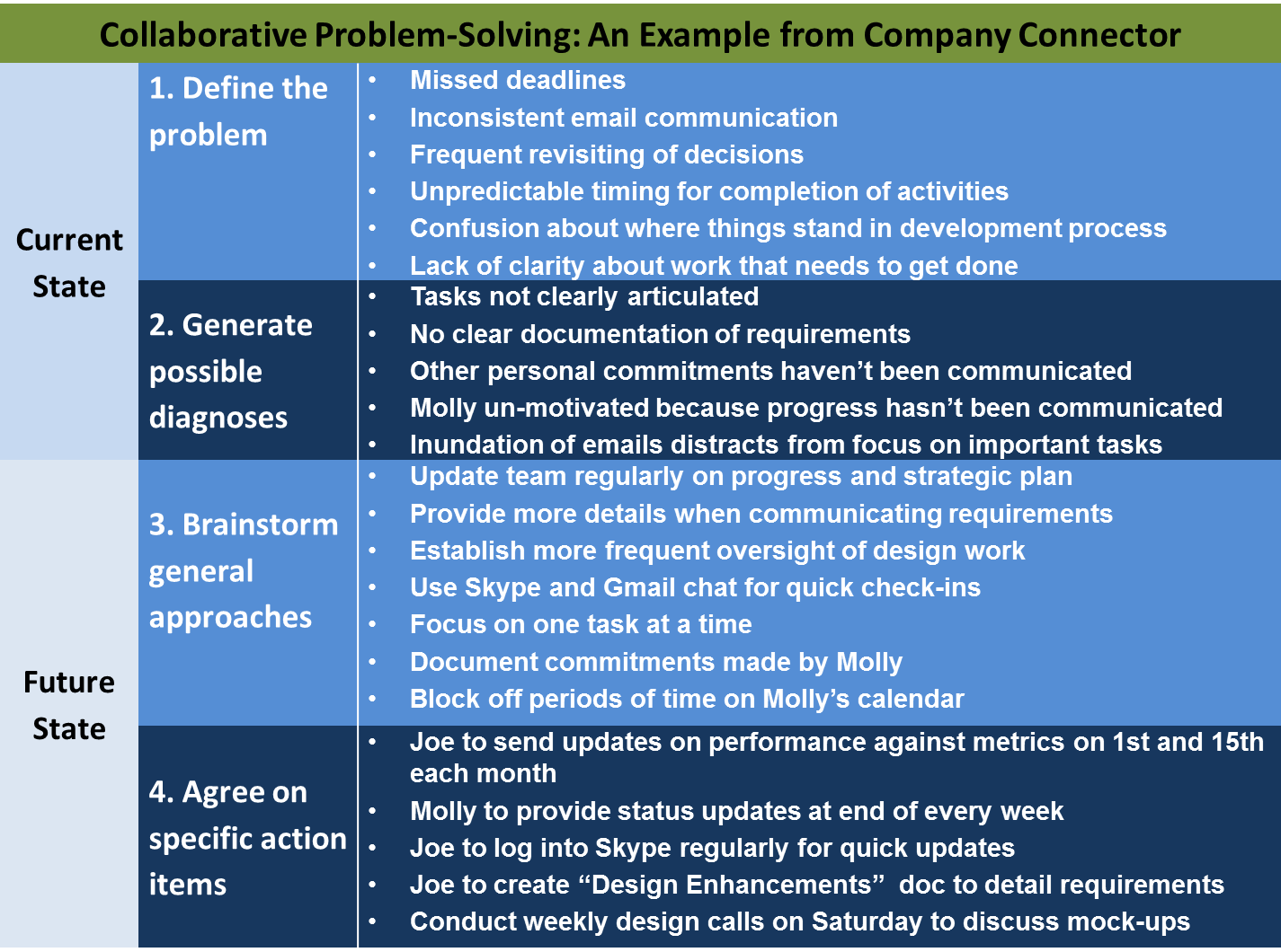 2013-05-02-Collaborativeproblemsolvinggraphic.png
