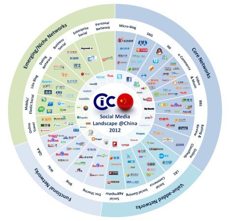 2013-05-07-chinasocialmediaecosystem.jpg