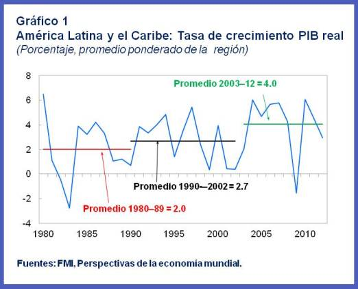 2013-05-08-SPA.WHDREOSpring.LACrealGDPgrowth.chart1.jpg