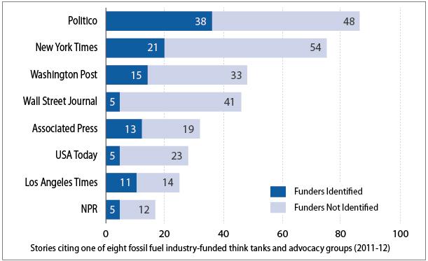 2013-05-10-Chart_NewsOrgs.jpg