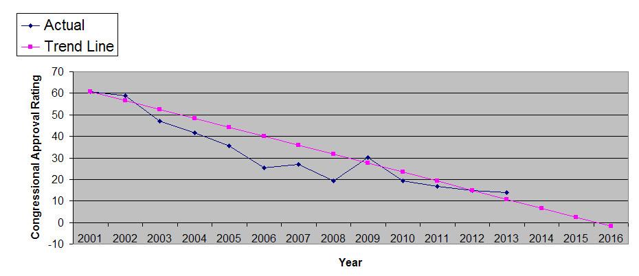 2013-05-12-Congress_Approval_Chart.jpg
