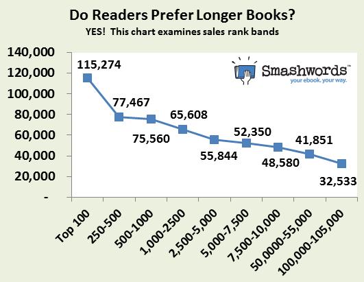 2013-05-15-Doreaderspreferlongerbooks2.png