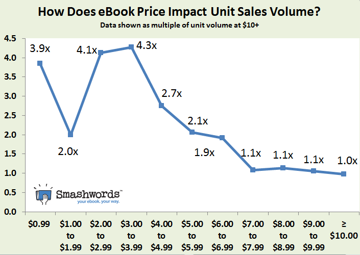 New smashwords research helps authors and publishers sell more 2013 05 15 howdoespriceimpactebooksalesvolumeg fandeluxe Epub