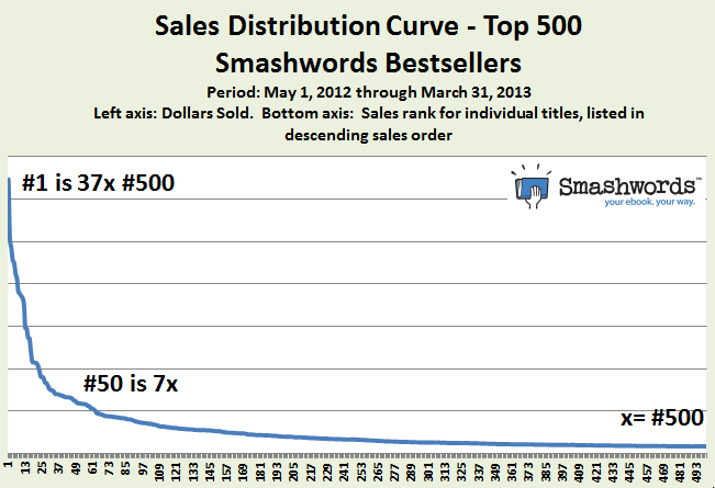 2013-05-15-newsalesranktop500USETHIS.png