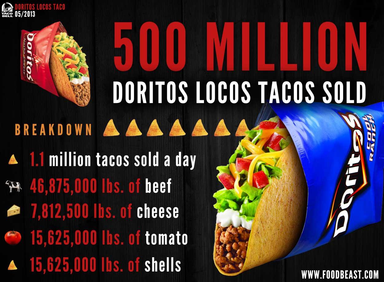 2013-05-16-doritoslocos500millionsmall.jpg