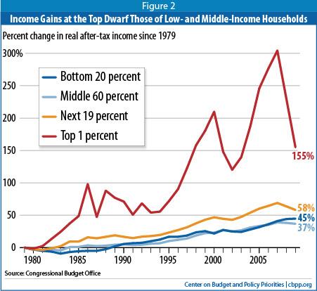 2013-05-16-incomegaingap.jpg