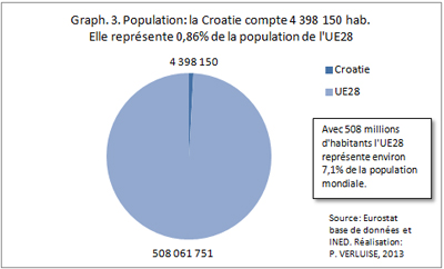 2013-05-22-3croatiepopulationue28.jpg