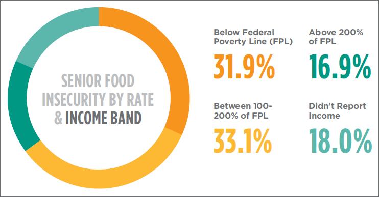 2013-05-22-FoodInsecuritybyIncomeBand.png