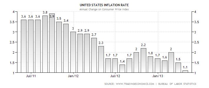2013-05-23-usinflation.jpg