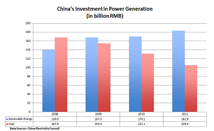 2013-05-29-ChinaREVSCoalInvestments.png
