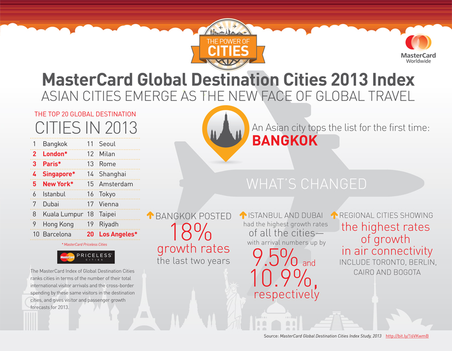 2013-05-29-MasterCard_GDCI_Infographic2013_final.jpg