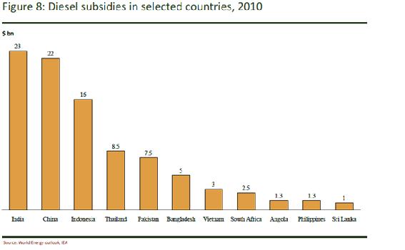 2013-05-30-towerpowerdieselsubsidiessmall.png