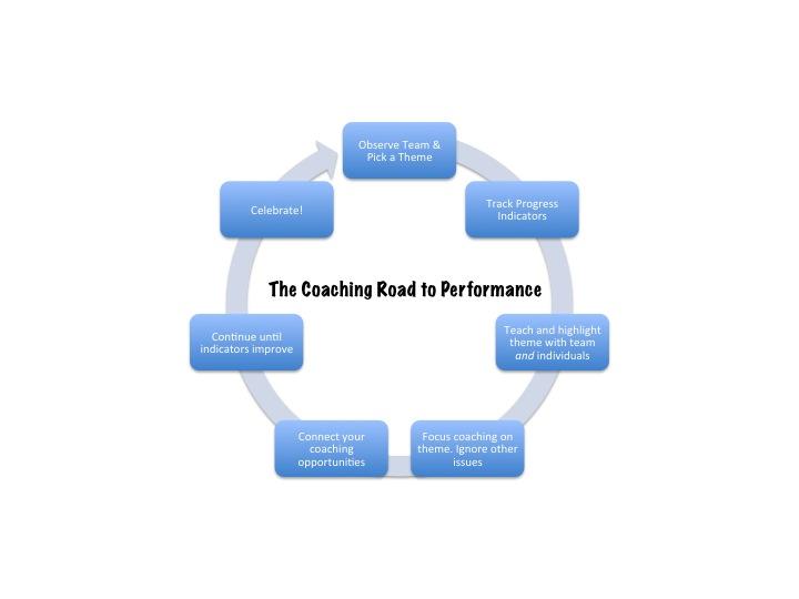 2013-06-03-CoachingRoadtoPerformance.jpg
