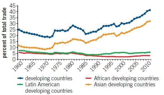 2013-06-03-traderegions.jpg