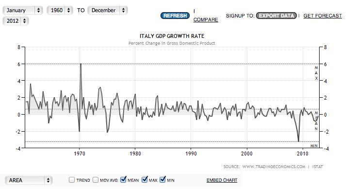 Crescita Pil Italia 1960-2013
