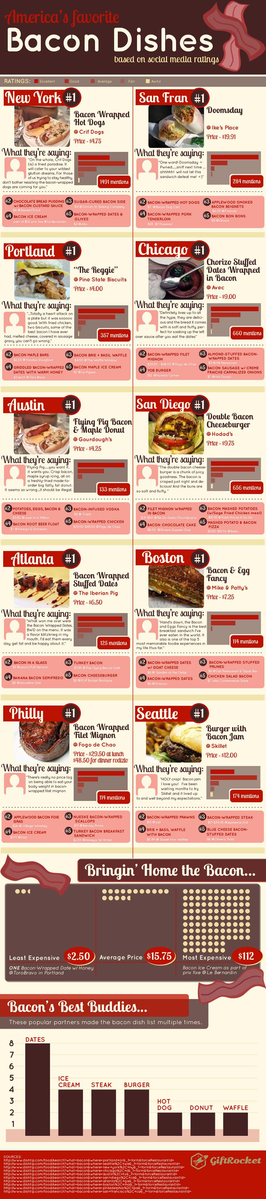 2013-06-06-bacondishesinfographicfull.jpg