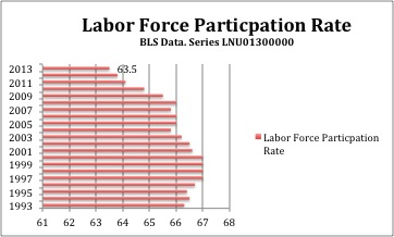 2013-06-07-LaborForceParticipation.jpg