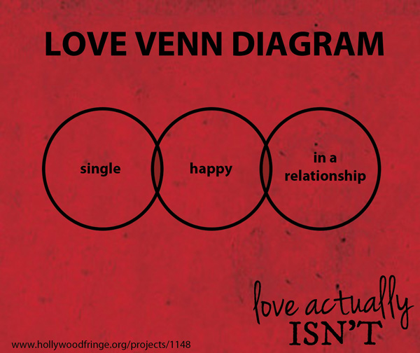 2013-06-09-LoveVennDiagram.jpg