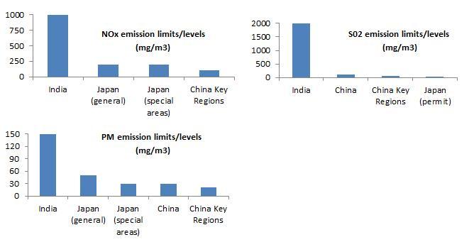 2013-06-11-ChinavsIndiaAQStandards.jpg