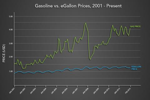 2013-06-11-egallon_chart.png