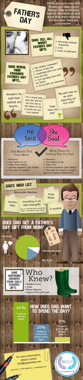 2013-06-13-FathersDay2013Infographic_rev3.jpg