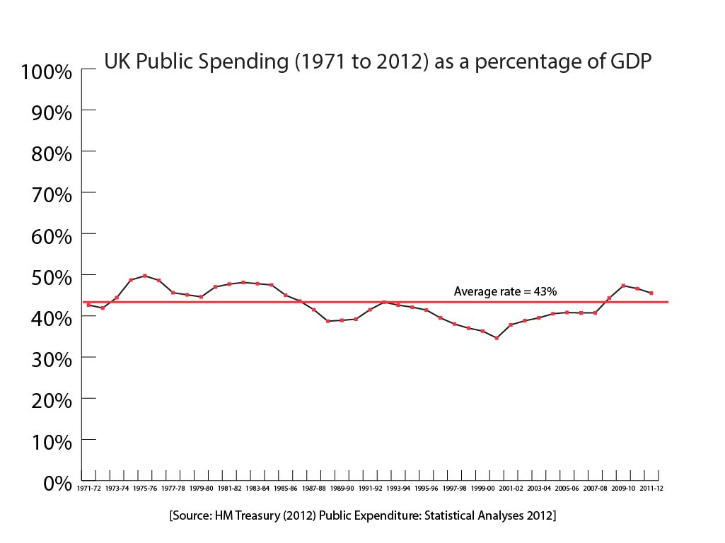 2013-06-14-423UKPublicExpenditureasofGDP01.jpg