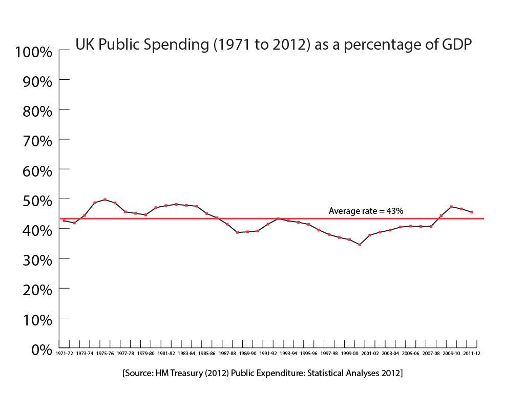 2013-06-14-423UKPublicExpenditureasofGDP01.jpg