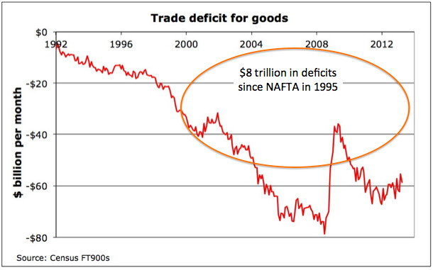 Free Trade Vs. Protectionism