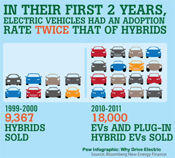 a Pew chart of EV sales comparing to hybrids