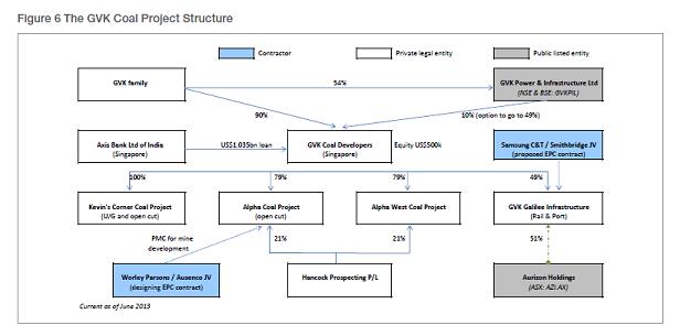 2013-06-18-AlphaProjectFinanceStructure.png