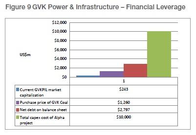 2013-06-18-GVKfinancialleverage.jpg