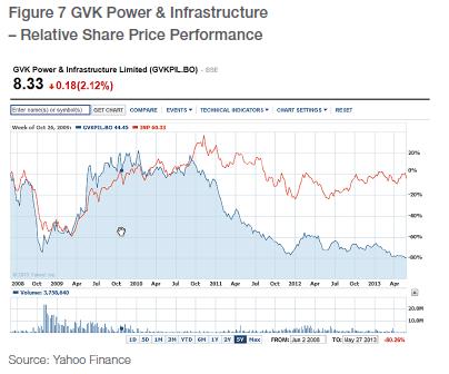 2013-06-18-GVKstockprice.png