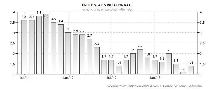 2013-06-20-inflation.jpg