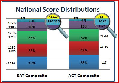 My SAT scores, good or bad?