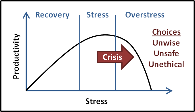 2013-06-24-StressGraph.png