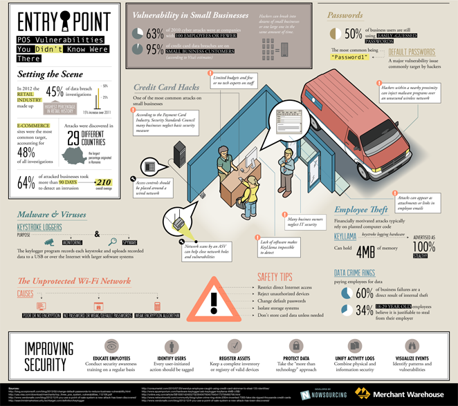 2013-06-25-EntryPointInfographic640.png